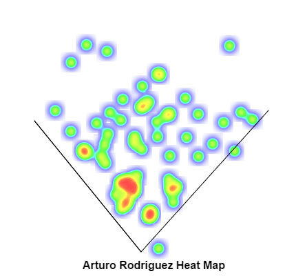Arturo Rodriguez heat map
