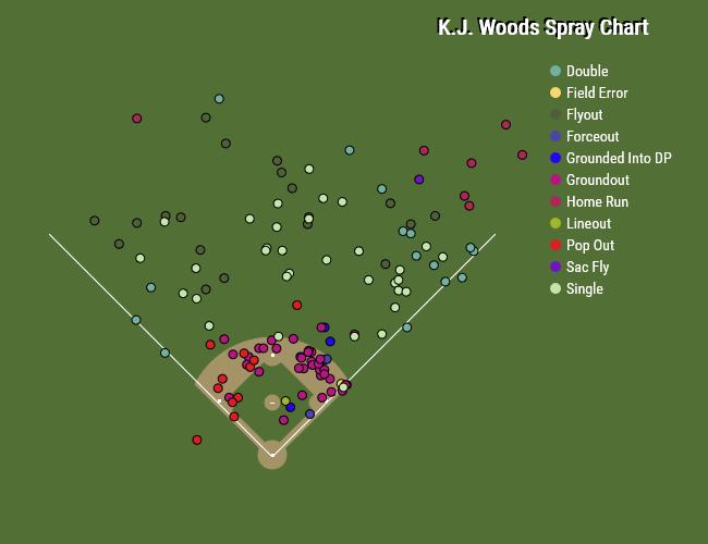 K.J. Woods 2015 Spray Chart