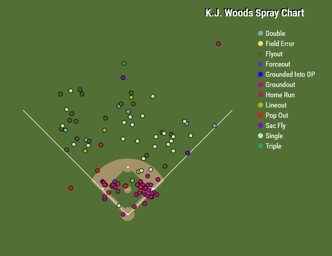K,J, Woods 2014 Spray Chart