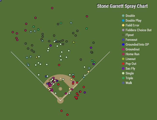Stone Garrett Spray Chart
