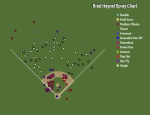 Brad Haynal (1)