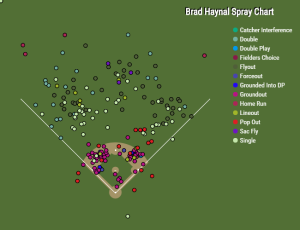 Brad Haynal